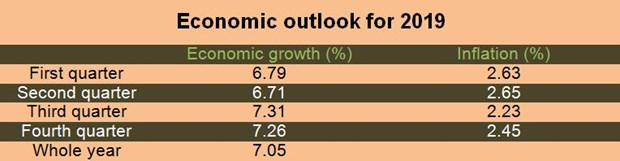 Economic growth rate likely to surpass 7 percent this year hinh anh 2