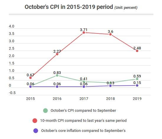October's CPI posts fastest growth pace in three years hinh anh 1