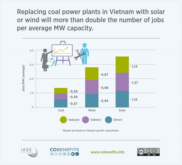Vietnam's Updated Climate Goals Aim at Maximizing the Co-Benefits of Climate Action: researchers hinh anh 1