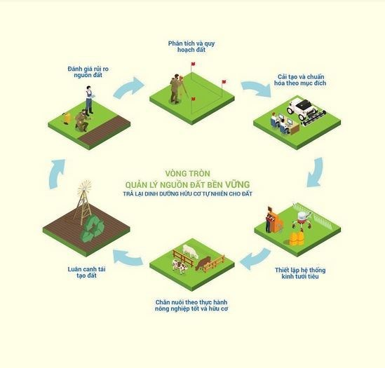 Pioneering role of enterprises in future sustainable agriculture hinh anh 5