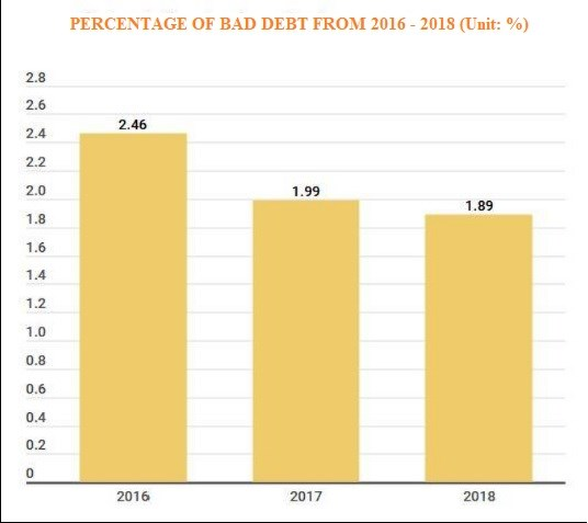 Bad debt settlement: Security asset plays important role hinh anh 2