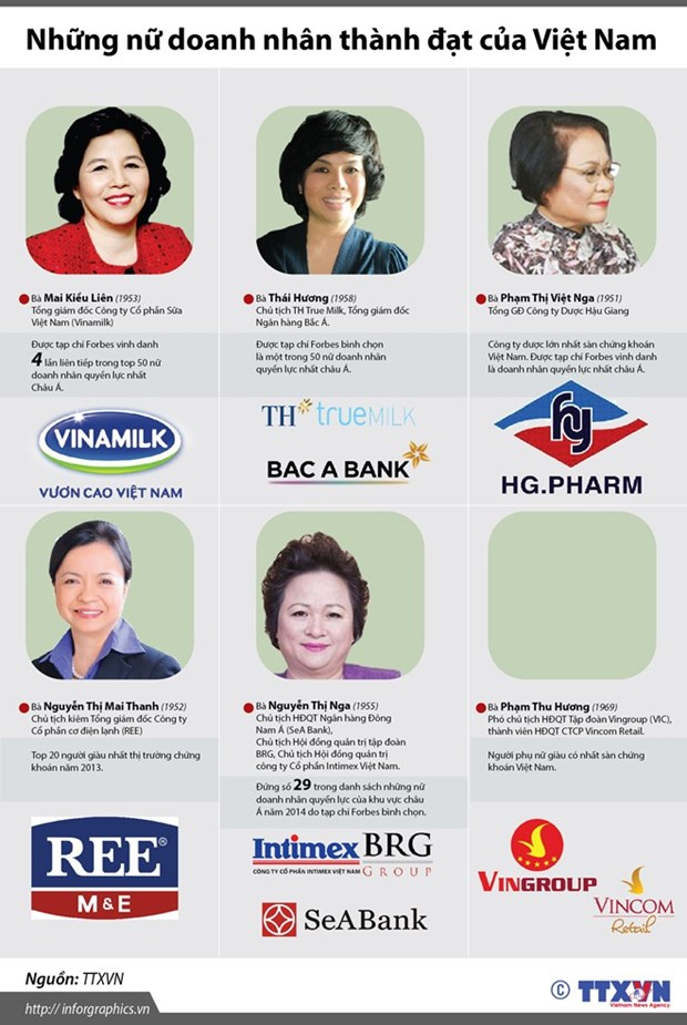 Women make inroads into male-dominated market hinh anh 1