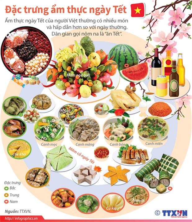 Vietnamese regional Tet food featured in Da Nang hinh anh 1