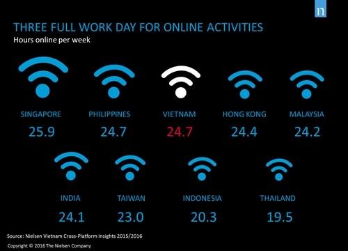 Vietnamese online three days a week hinh anh 1