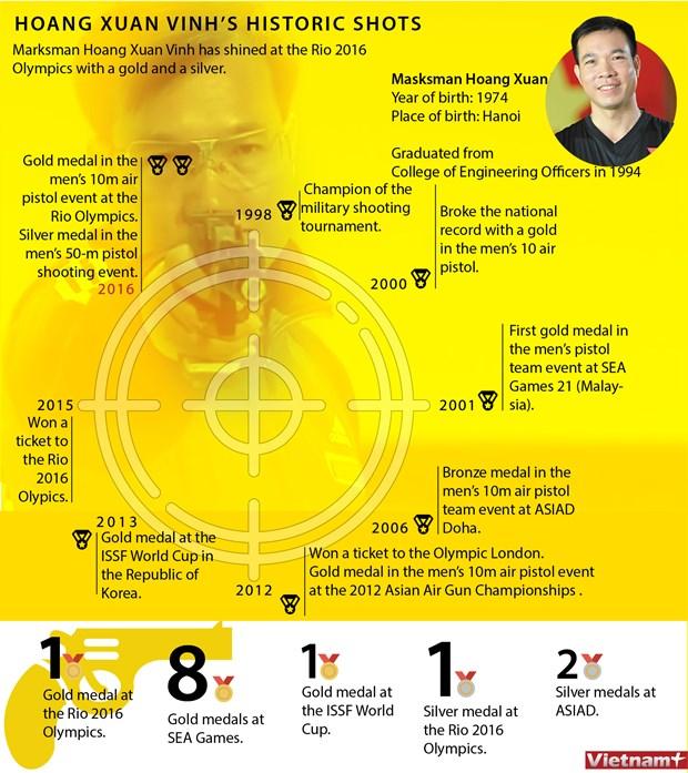 Hoang Xuan Vinh's historic shots hinh anh 1