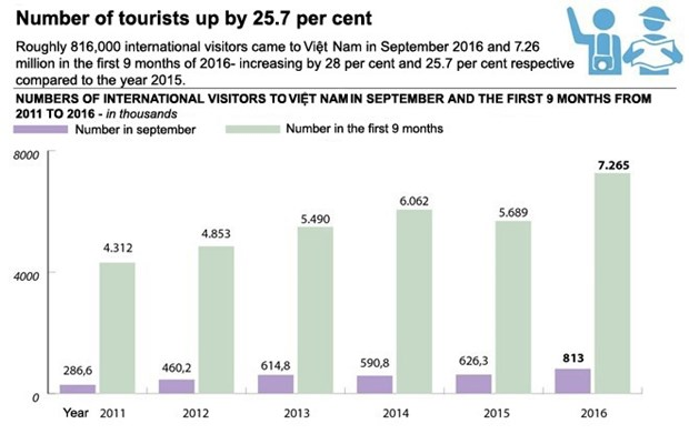 Tourism surges in first nine months of 2016 hinh anh 1