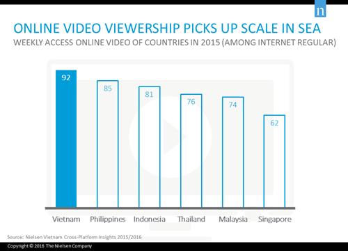 Vietnam leads region in online video views hinh anh 1