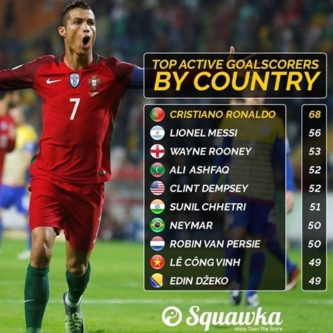 Le Cong Vinh in world top 10 active scorers by country hinh anh 1