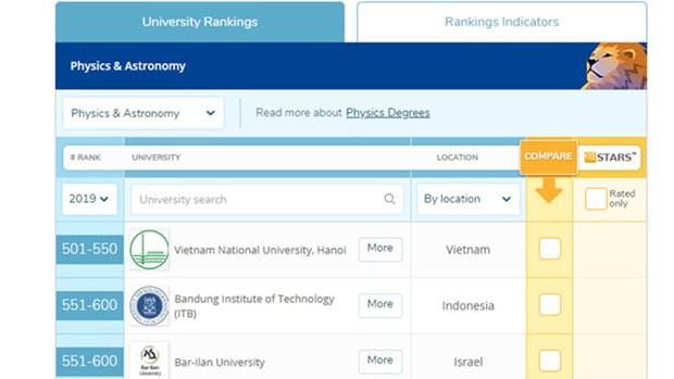 Vietnam's two universities enter QS world list hinh anh 1