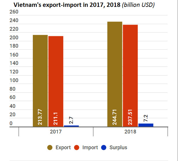 """Export performance in 2018 """"very positive"""": expert hinh anh 2"""