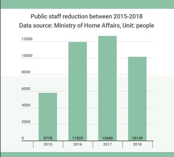 Over 4,000 officials, public employees to be made redundant in 2019 hinh anh 2
