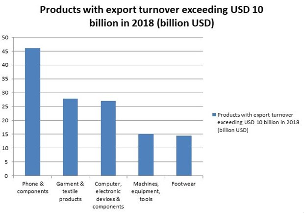 Export surplus surpasses 7 billion USD, reaching record high in 2018 hinh anh 2