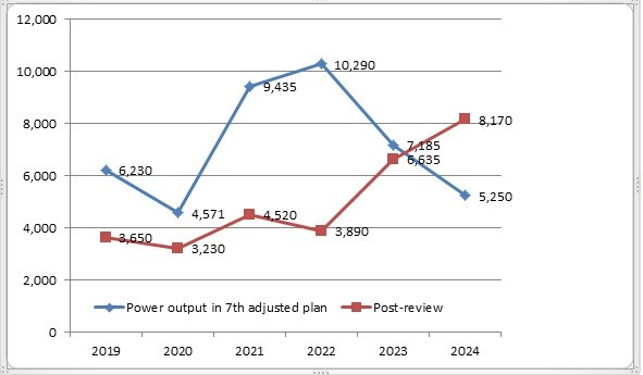 Slow-pace projects may lead to power shortage in the south after 2020 hinh anh 2