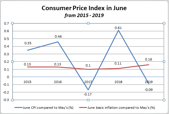 Six-month CPI reaches lowest in three years  hinh anh 2