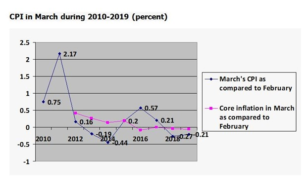 Cheaper food drives inflation down in March hinh anh 3