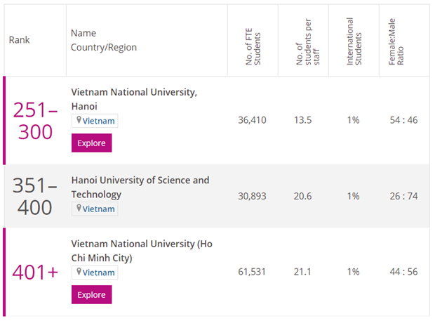 Vietnam representatives continuously listed among world top-quality universities hinh anh 3