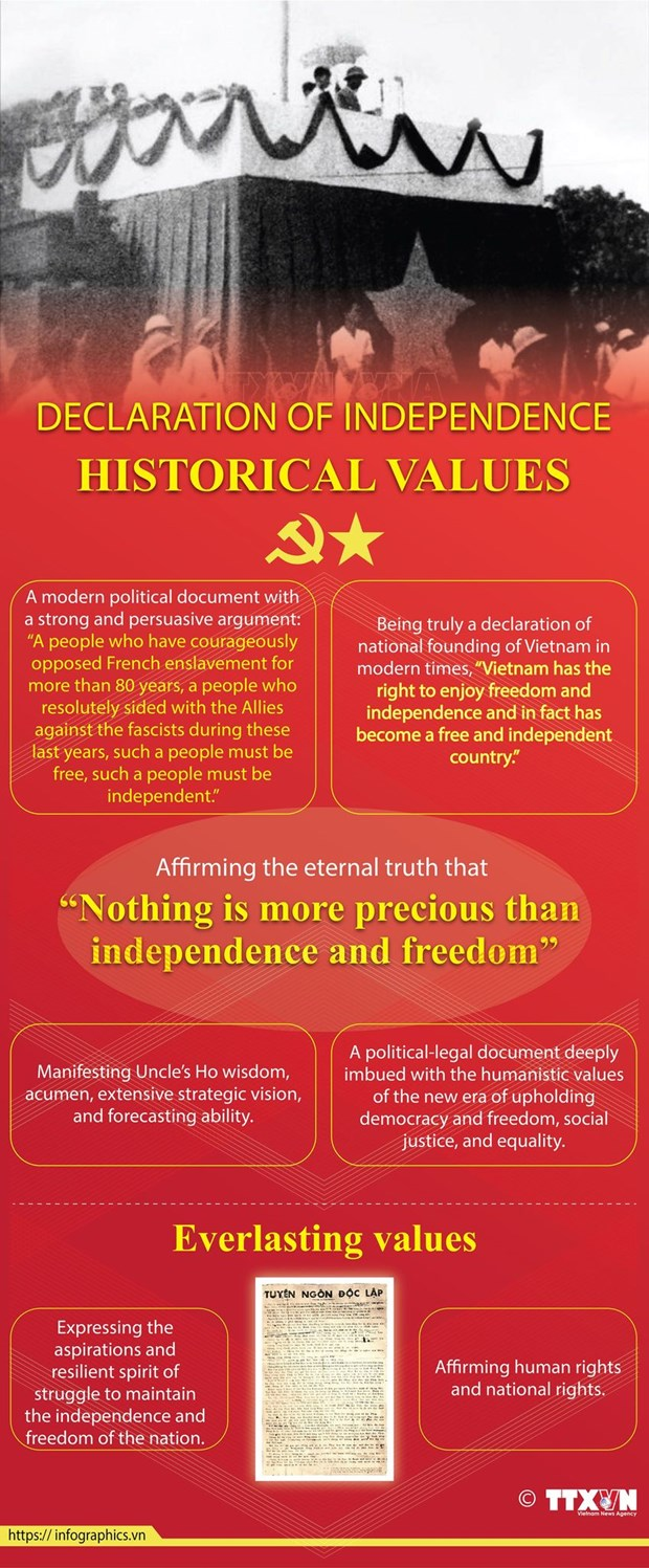 Declaration of Independence – Will, aspirations of Vietnamese people hinh anh 2