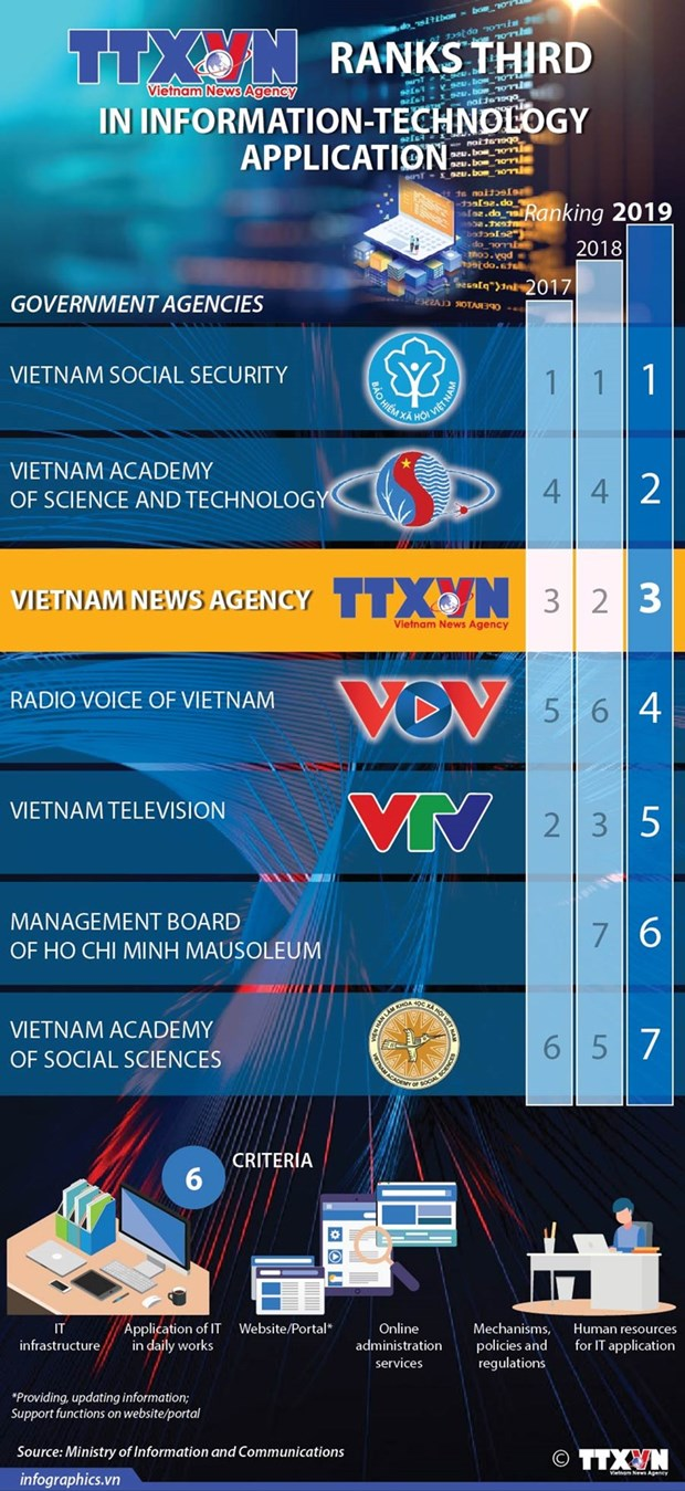 Vietnam News Agency – Flow of mainstream news that never stops hinh anh 6