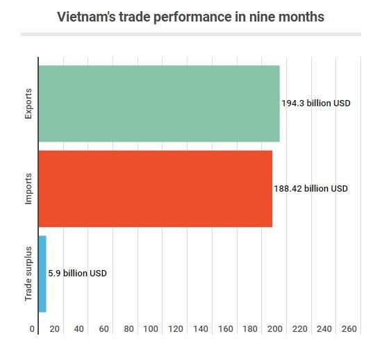 Vietnam's exports still grow over 8 pct despite global trade downturn hinh anh 2