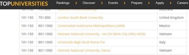 Vietnamese higher educational establishments secure spots in prestigious university rankings hinh anh 2