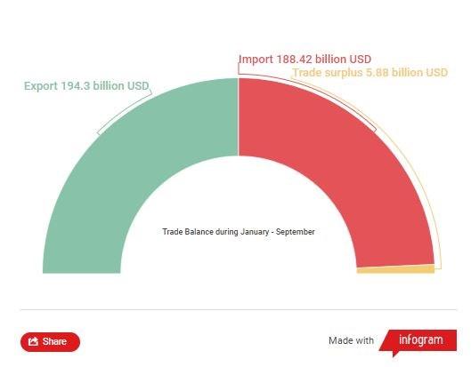 Vietnam gains 194.3 billion USD in export revenue in nine months hinh anh 2