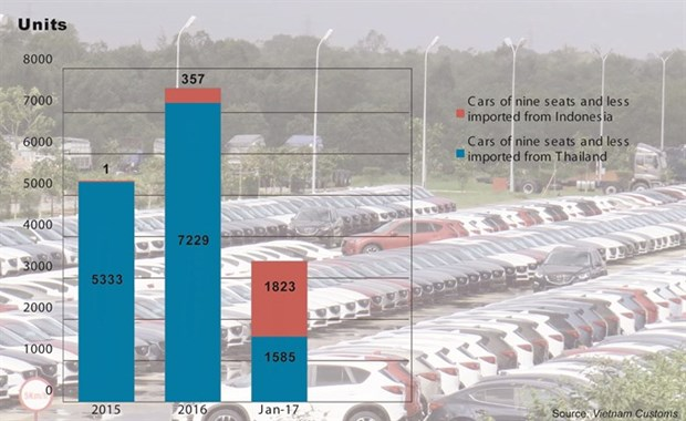 Car imports from ASEAN nations explode in January hinh anh 1