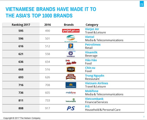Domestic brands gain better recognition internationally hinh anh 1