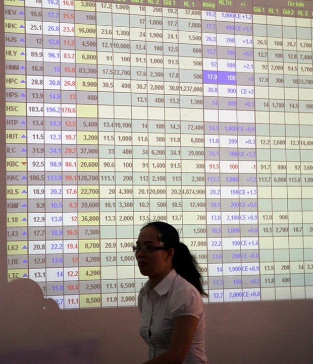 Banks cool but VN-Index hits new peak hinh anh 1