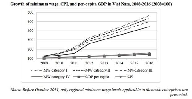 Minimum wage rises, productivity stagnates hinh anh 1