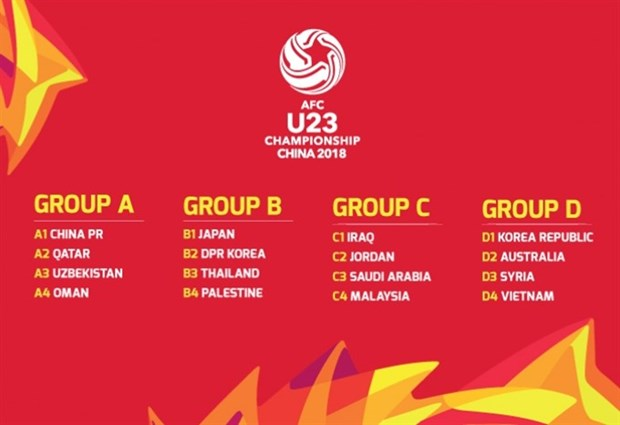 Vietnam in Group D of AFC U23 Championship hinh anh 1