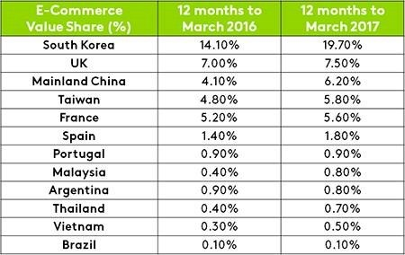 Vietnam's e-commerce growing rapidly hinh anh 1