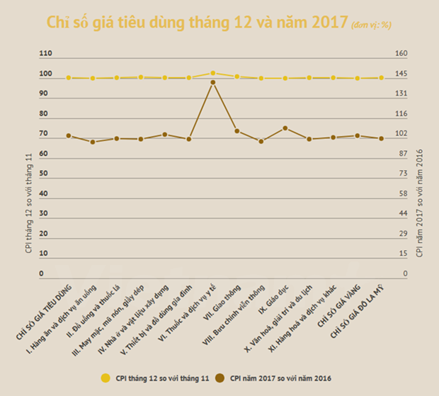2017- successful year in inflation control: GSO hinh anh 1
