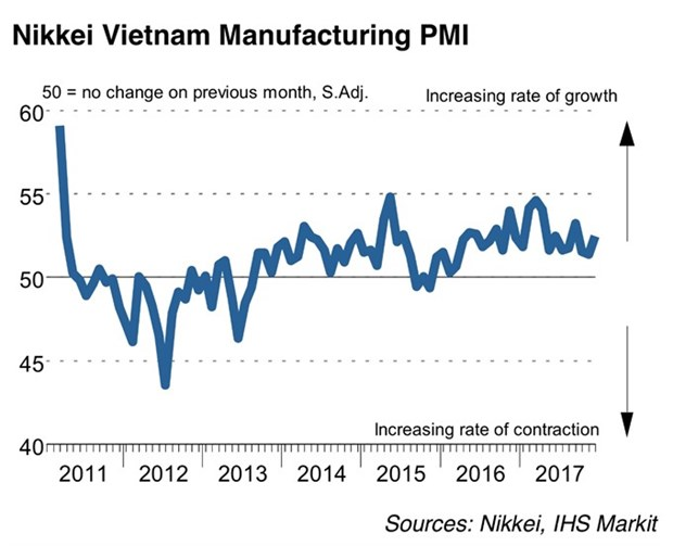 PMI rises to 52.5 last month hinh anh 1