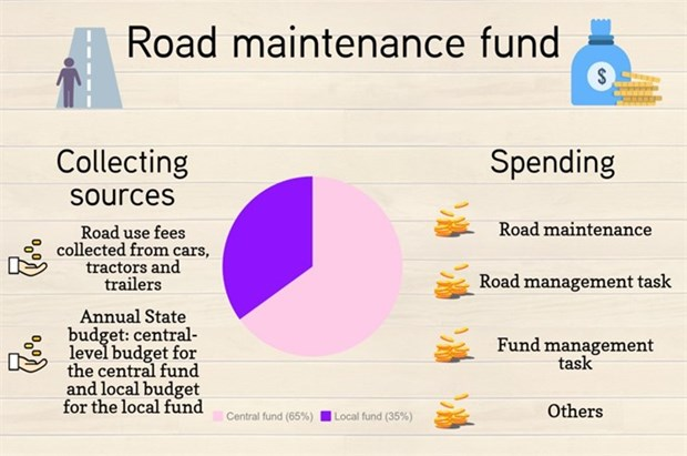 Road maintenance fund requires transparency hinh anh 1