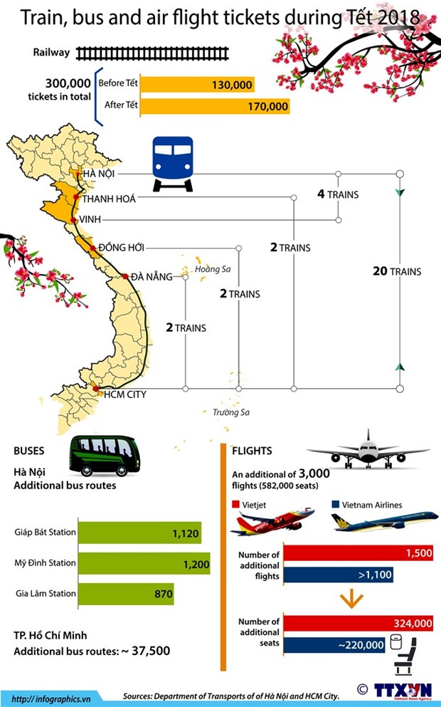 Bus tickets rise again for Tet holiday hinh anh 1
