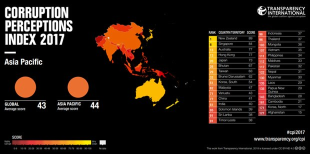 Vietnam's corruption perceptions index improves hinh anh 1