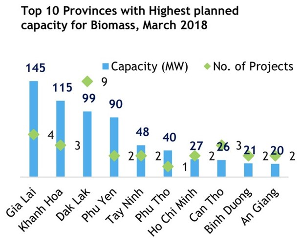 Renewable energy projects up in 10 months hinh anh 1