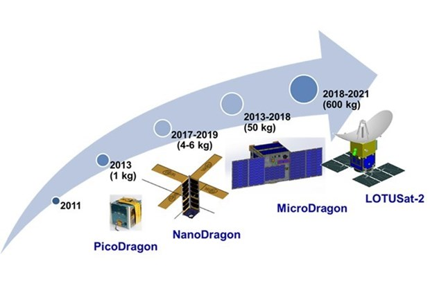 Micro Dragon satellite to enter space in late 2018 hinh anh 1
