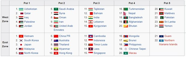Vietnam U23 in No 1 seed group for AFC hinh anh 1