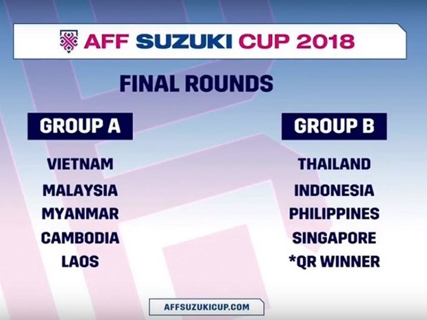 Vietnam land easy run in AFF Cup hinh anh 1