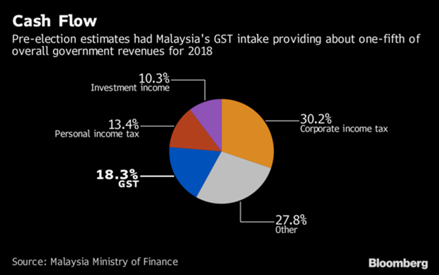 Japanese firms back Malaysia's decision to scrap consumption tax hinh anh 1