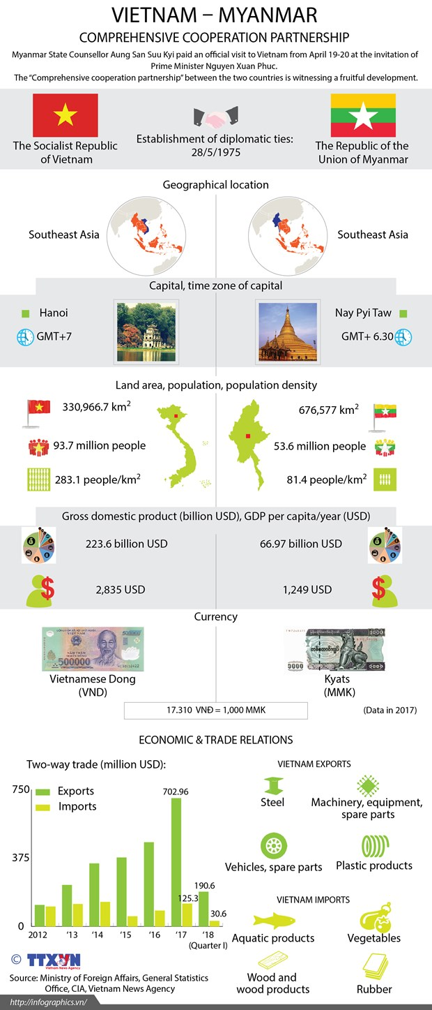 Vietnam-Myanmar relations see significant progress: Ambassador hinh anh 2