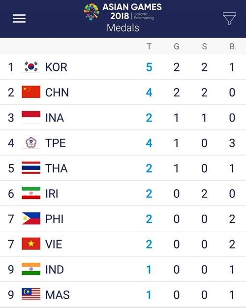 Vietnam wins second medal at ASIAD 2018 hinh anh 1
