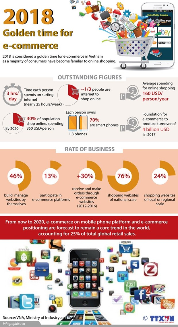 E-commerce looks towards sustainable development hinh anh 1