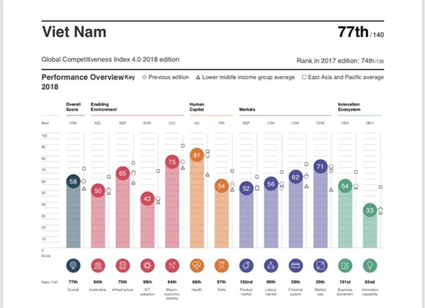 Vietnam falls in Global Competitiveness Index hinh anh 1