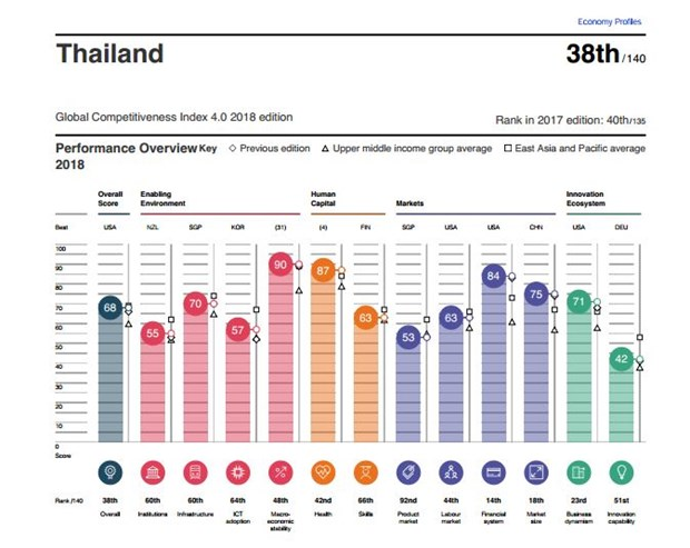 Thailand's competitive ranking improves hinh anh 1