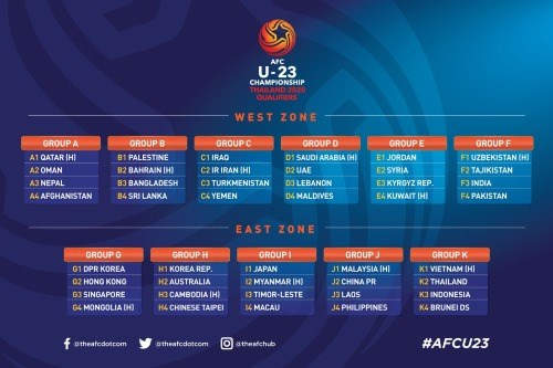 Vietnam in 2020 AFC U23 Championship qualifiers' Group K hinh anh 1
