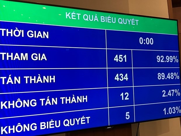National Assembly adopts resolution adjusting medium-term public investment plan hinh anh 1