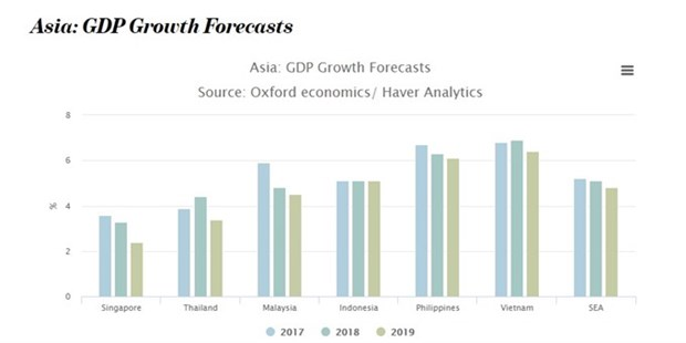 Vietnam among 10 fastest-growing economies hinh anh 1