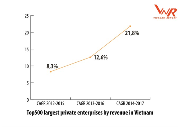 Top 500 largest enterprises in Vietnam announced hinh anh 1